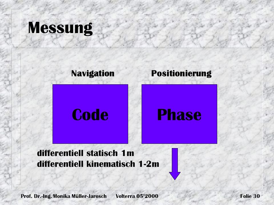 Prof. Dr.-Ing. Monika Müller-JaroschVolterra 052000Folie 30 Messung CodePhase NavigationPositionierung differentiell statisch 1m differentiell kinemat