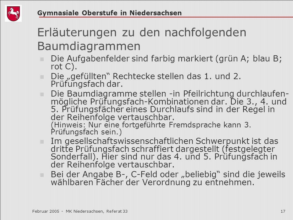 Gymnasiale Oberstufe in Niedersachsen Februar 2005 - MK Niedersachsen, Referat 3317 Erläuterungen zu den nachfolgenden Baumdiagrammen Die Aufgabenfeld