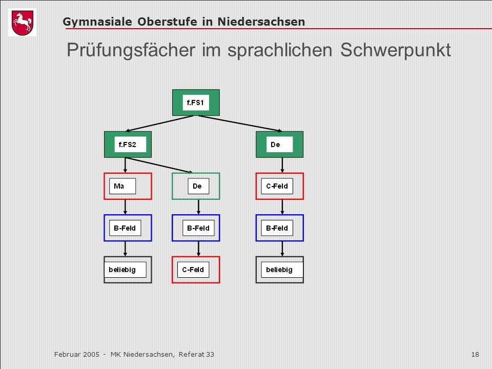 Gymnasiale Oberstufe in Niedersachsen Februar 2005 - MK Niedersachsen, Referat 3318 Prüfungsfächer im sprachlichen Schwerpunkt