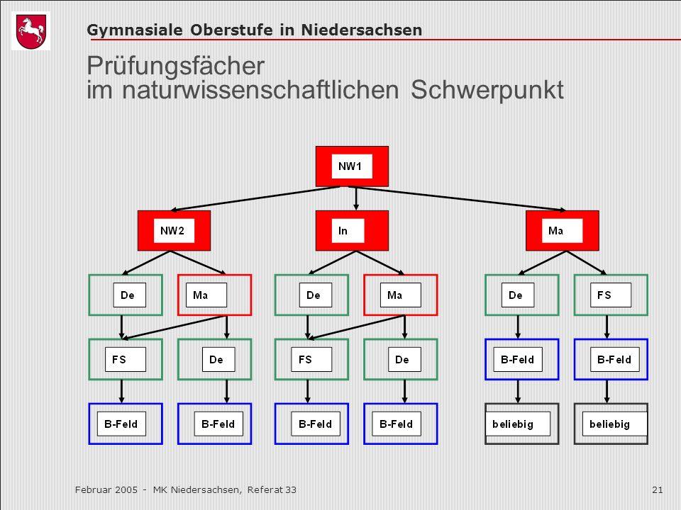 Gymnasiale Oberstufe in Niedersachsen Februar 2005 - MK Niedersachsen, Referat 3321 Prüfungsfächer im naturwissenschaftlichen Schwerpunkt