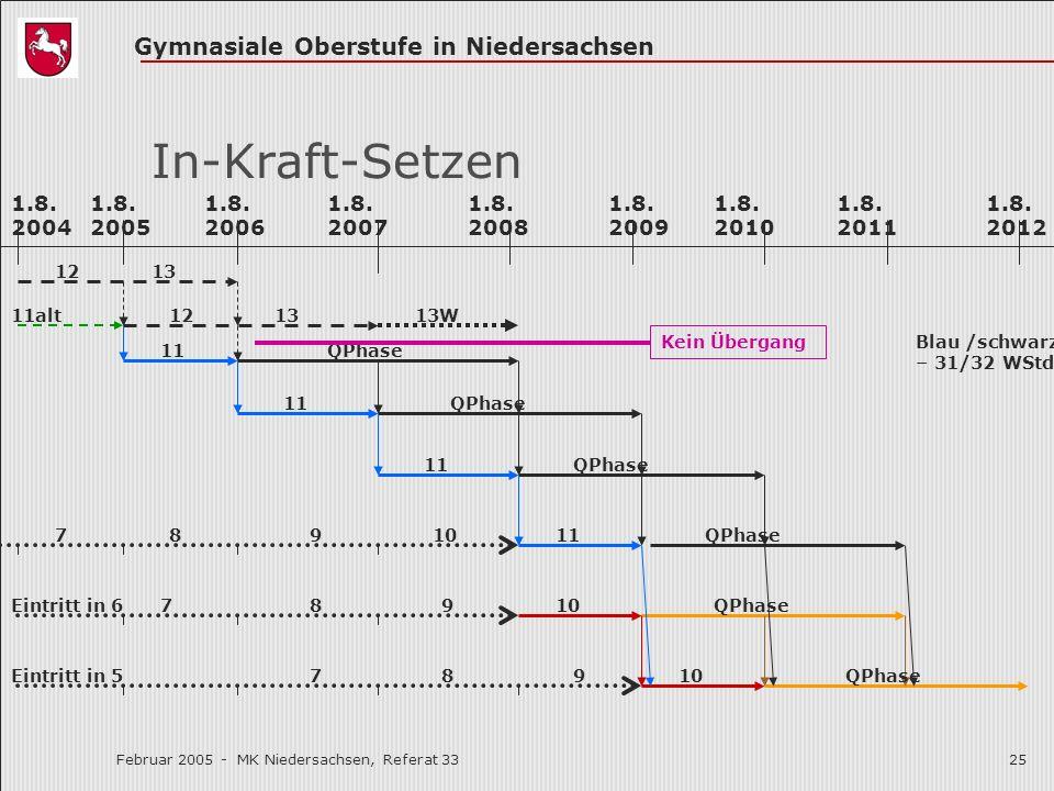 Gymnasiale Oberstufe in Niedersachsen Februar 2005 - MK Niedersachsen, Referat 3325 In-Kraft-Setzen 1.8. 2006 1.8. 2005 1.8. 2007 1.8. 2008 1.8. 2009