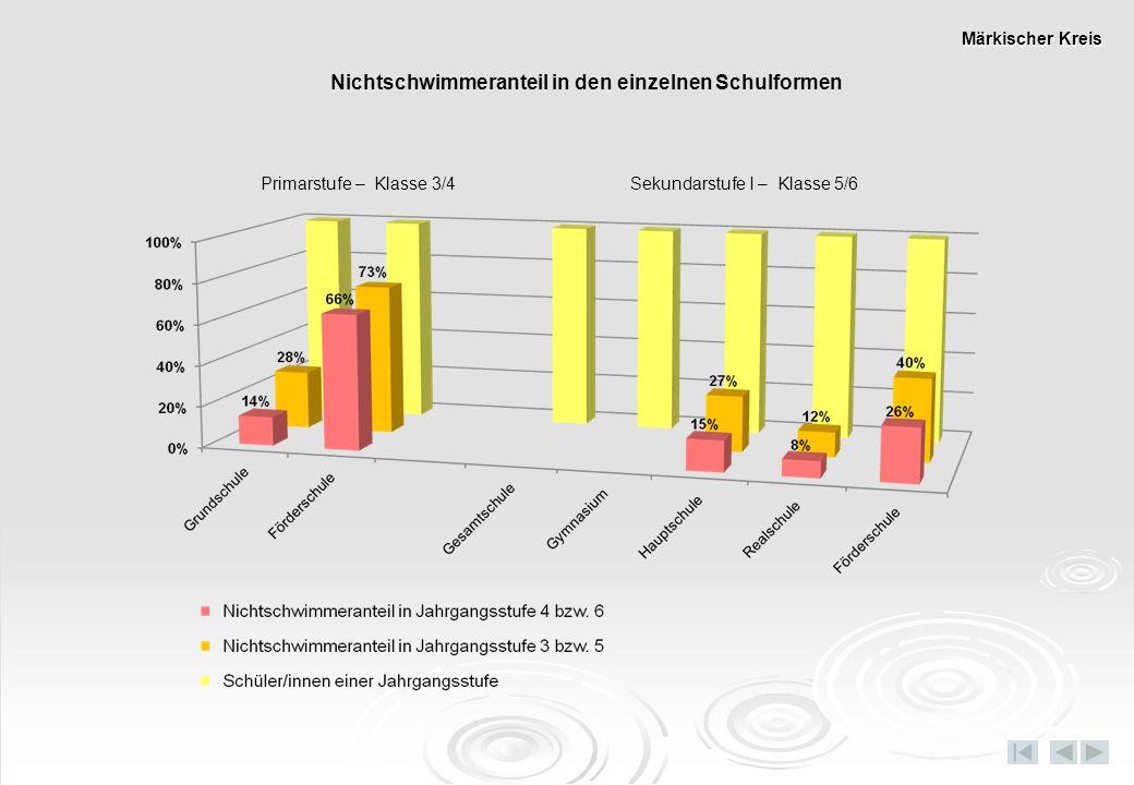 Nichtschwimmeranteil in den einzelnen Schulformen Primarstufe – Klasse 3/4 Sekundarstufe I – Klasse 5/6 Märkischer Kreis