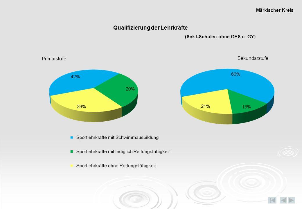 Primarstufe Sekundarstufe Qualifizierung der Lehrkräfte (Sek I-Schulen ohne GES u. GY) Märkischer Kreis
