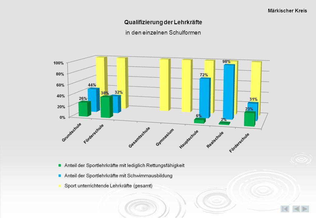 Qualifizierung der Lehrkräfte in den einzelnen Schulformen Märkischer Kreis