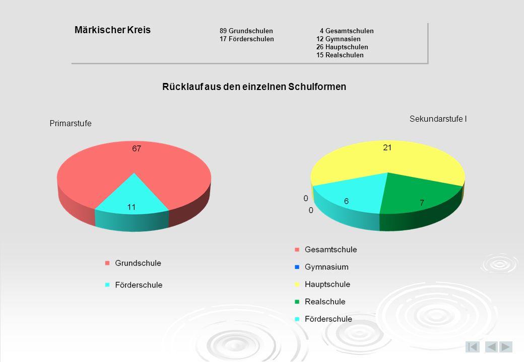 Rücklauf aus den einzelnen Schulformen Primarstufe Sekundarstufe I Märkischer Kreis 89 Grundschulen 4 Gesamtschulen 17 Förderschulen12 Gymnasien 26 Ha