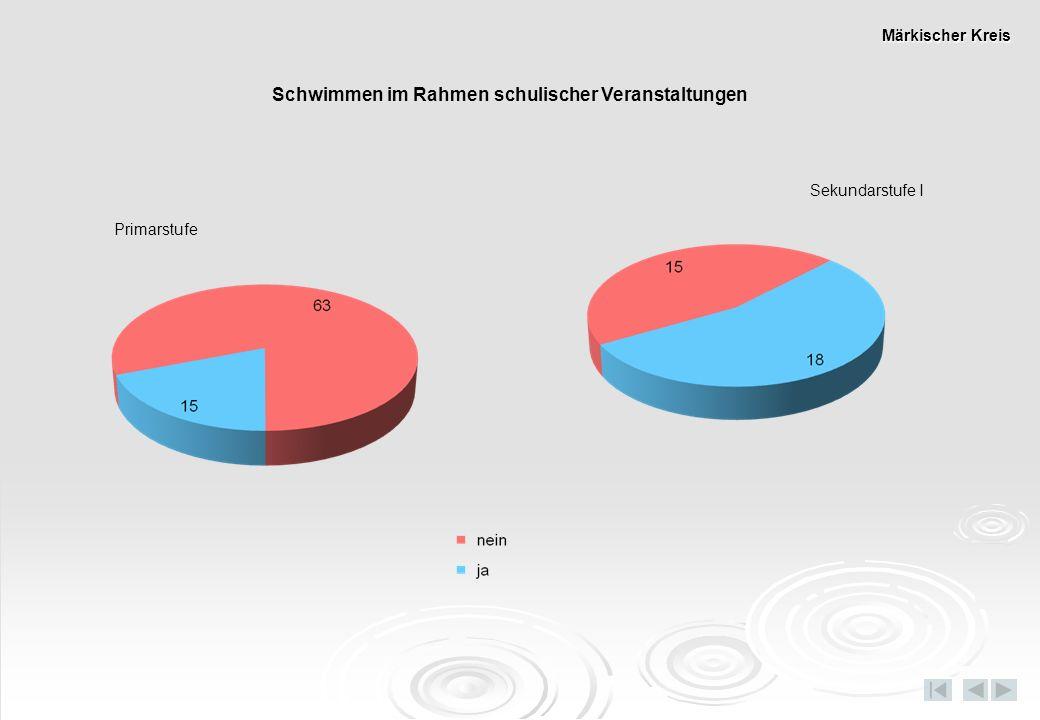 Dauer Fußweg/Busfahrt zum Schwimmbad Primarstufe Sekundarstufe I Märkischer Kreis