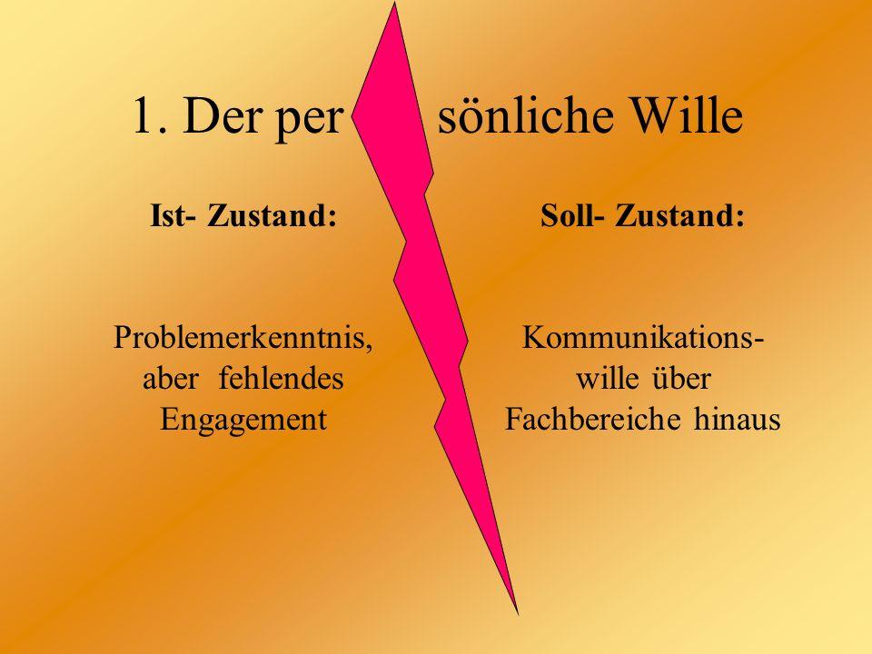 1. Der per sönliche Wille Ist- Zustand: Problemerkenntnis, aber fehlendes Engagement Soll- Zustand: Kommunikations- wille über Fachbereiche hinaus