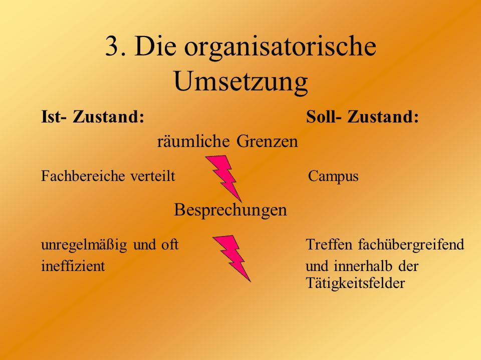 3. Die organisatorische Umsetzung Ist- Zustand: Soll- Zustand: räumliche Grenzen Fachbereiche verteilt Campus Besprechungen unregelmäßig und oft Treff