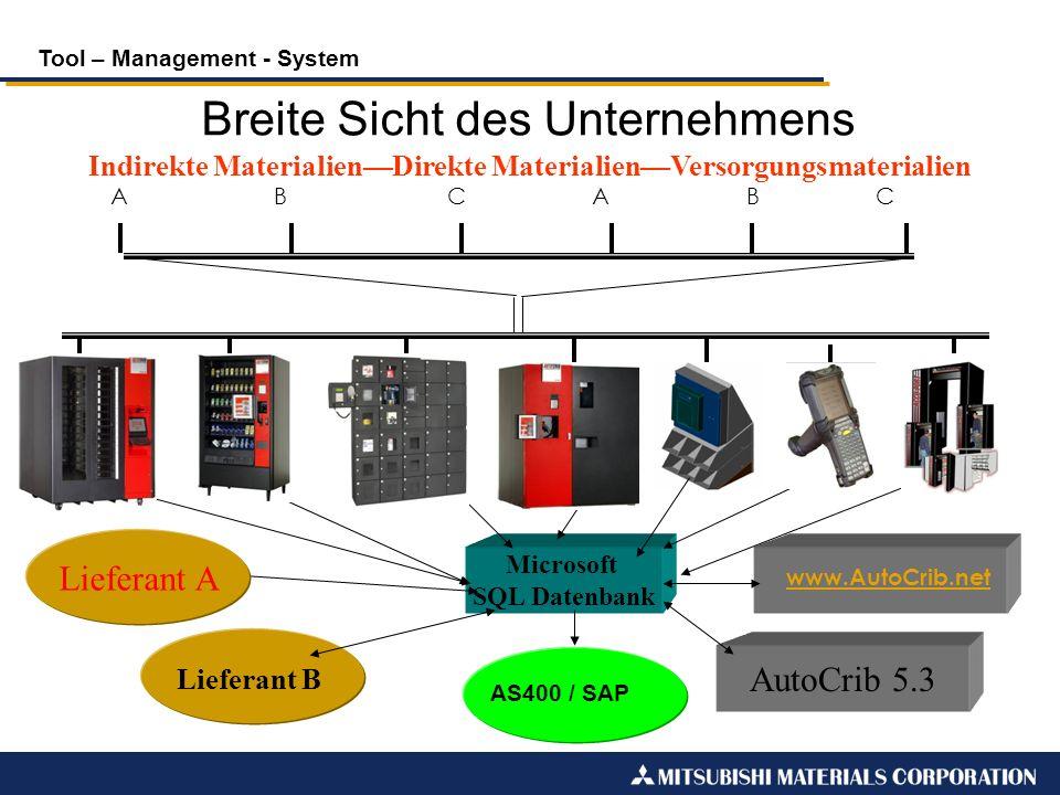Tool – Management - System RFID A B C AB C Microsoft SQL Datenbank Lieferant B www.AutoCrib.net www.autocrib.netautocrib AutoCrib 5.3 Indirekte Materi