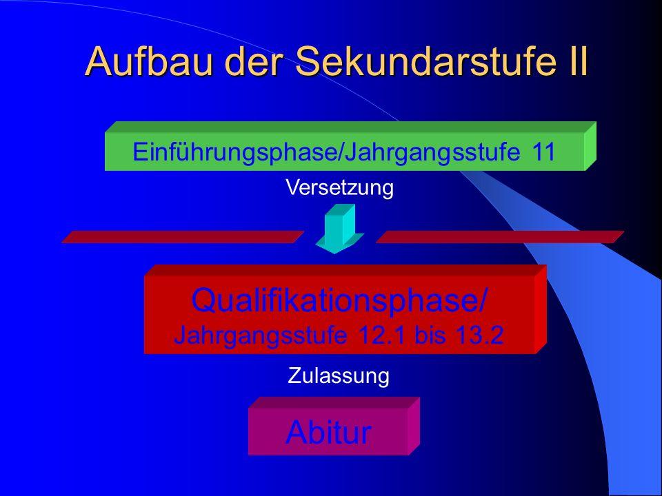 Aufbau der Sekundarstufe II Einführungsphase/Jahrgangsstufe 11 Versetzung Zulassung Abitur Qualifikationsphase/ Jahrgangsstufe 12.1 bis 13.2