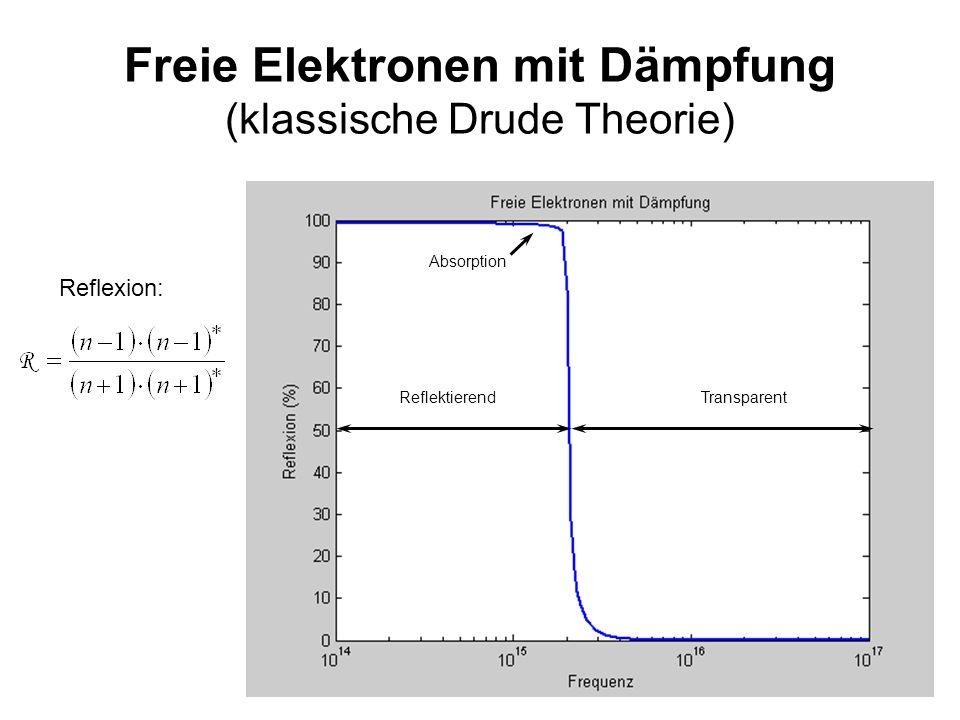 16 Freie Elektronen mit Dämpfung (klassische Drude Theorie) Reflexion: ReflektierendTransparent Absorption