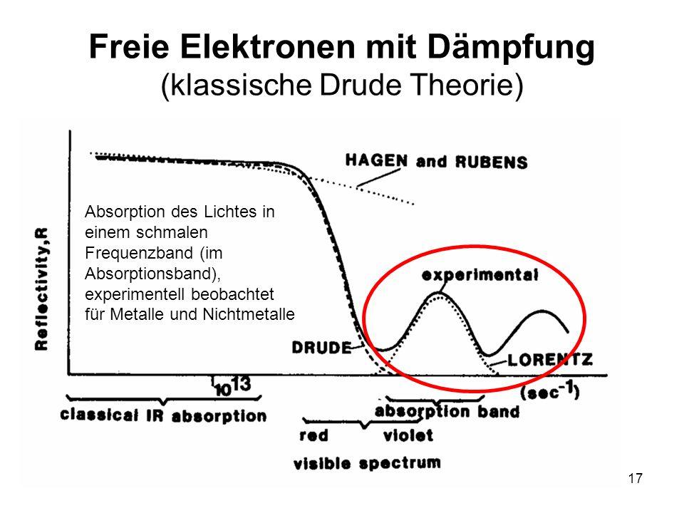 17 Freie Elektronen mit Dämpfung (klassische Drude Theorie) Absorption des Lichtes in einem schmalen Frequenzband (im Absorptionsband), experimentell