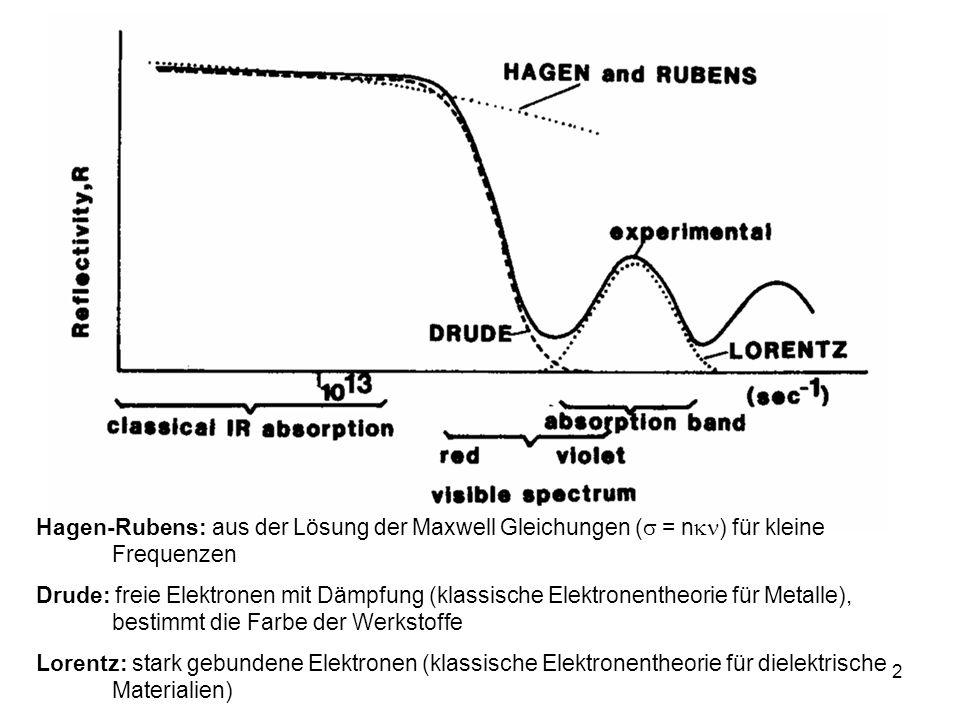 2 Hagen-Rubens: aus der Lösung der Maxwell Gleichungen ( = n ) für kleine Frequenzen Drude: freie Elektronen mit Dämpfung (klassische Elektronentheori