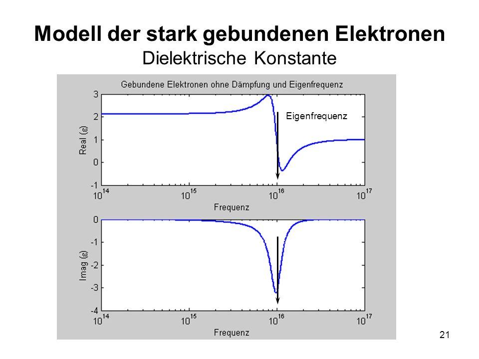21 Modell der stark gebundenen Elektronen Dielektrische Konstante Eigenfrequenz