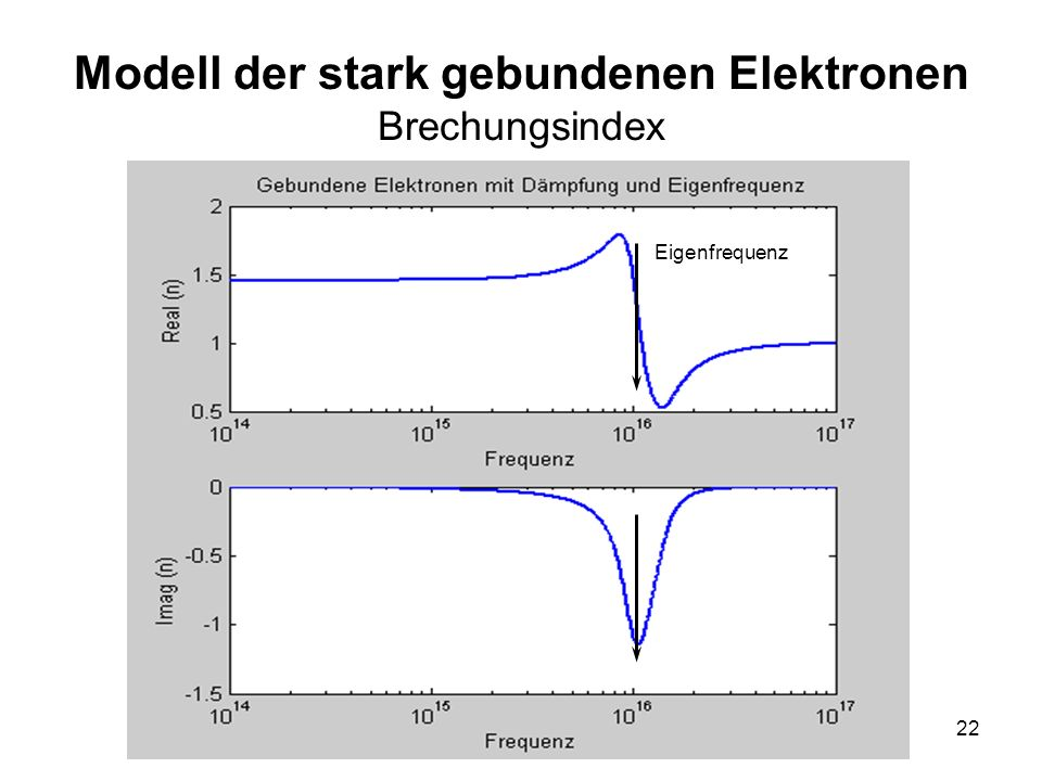 22 Modell der stark gebundenen Elektronen Brechungsindex Eigenfrequenz