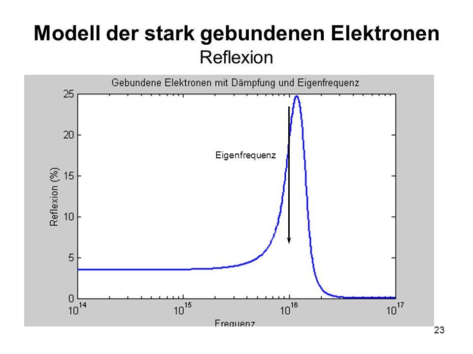 23 Modell der stark gebundenen Elektronen Reflexion Eigenfrequenz