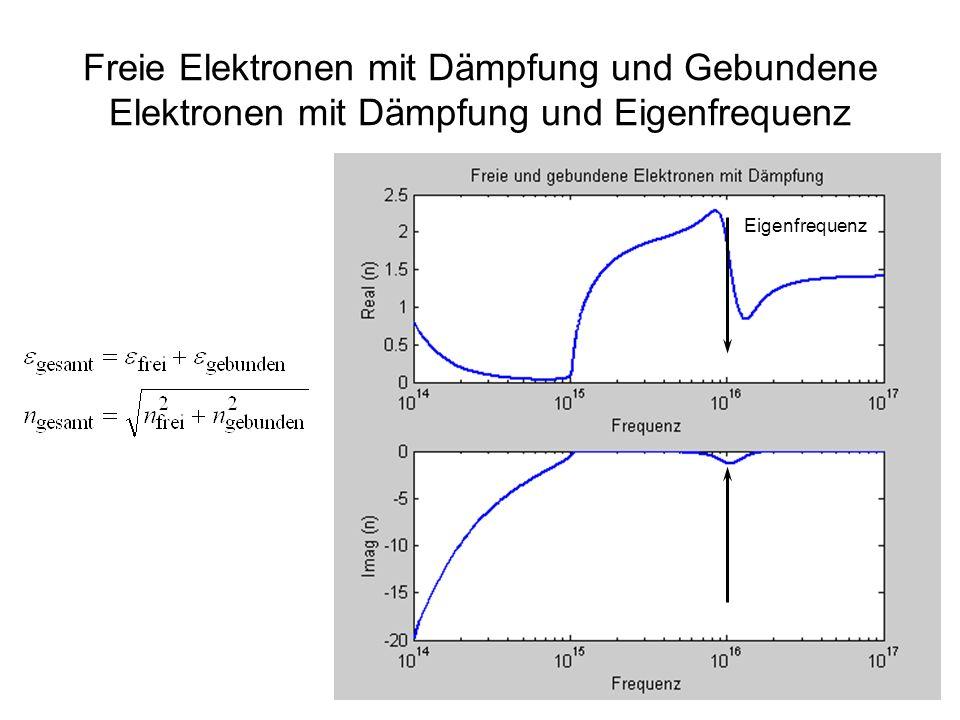 24 Freie Elektronen mit Dämpfung und Gebundene Elektronen mit Dämpfung und Eigenfrequenz Eigenfrequenz