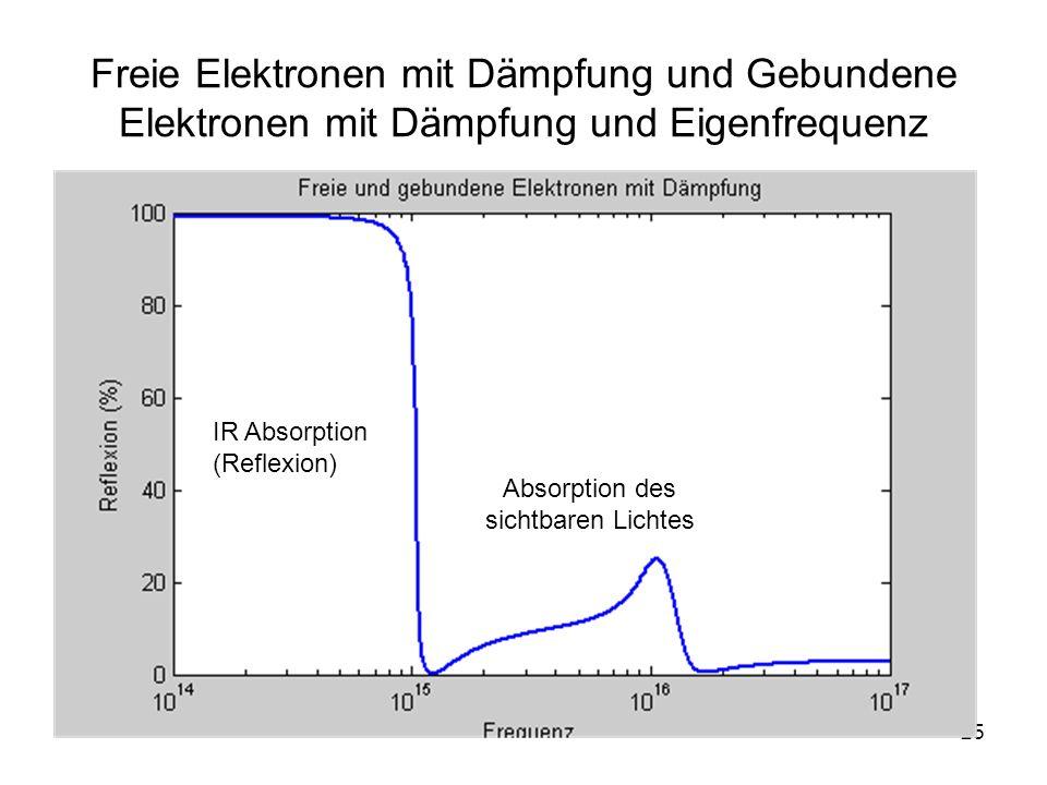 25 Freie Elektronen mit Dämpfung und Gebundene Elektronen mit Dämpfung und Eigenfrequenz IR Absorption (Reflexion) Absorption des sichtbaren Lichtes