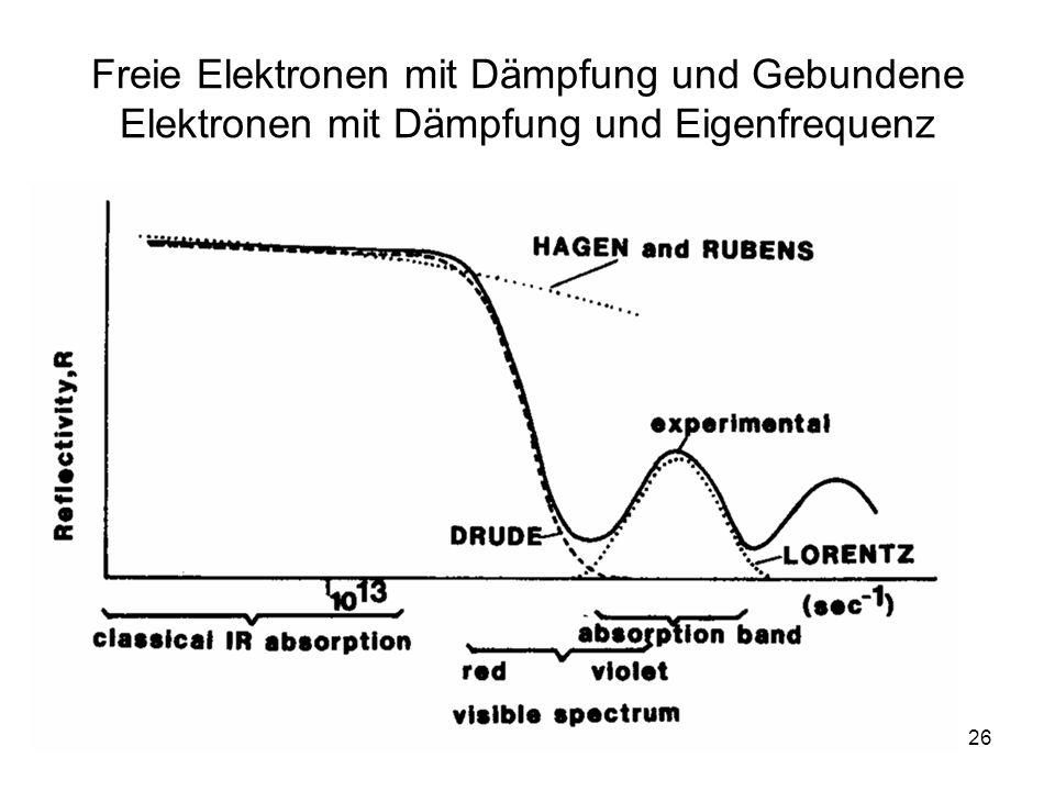 26 Freie Elektronen mit Dämpfung und Gebundene Elektronen mit Dämpfung und Eigenfrequenz