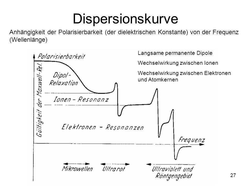 27 Dispersionskurve Anhängigkeit der Polarisierbarkeit (der dielektrischen Konstante) von der Frequenz (Wellenlänge) Langsame permanente Dipole Wechse