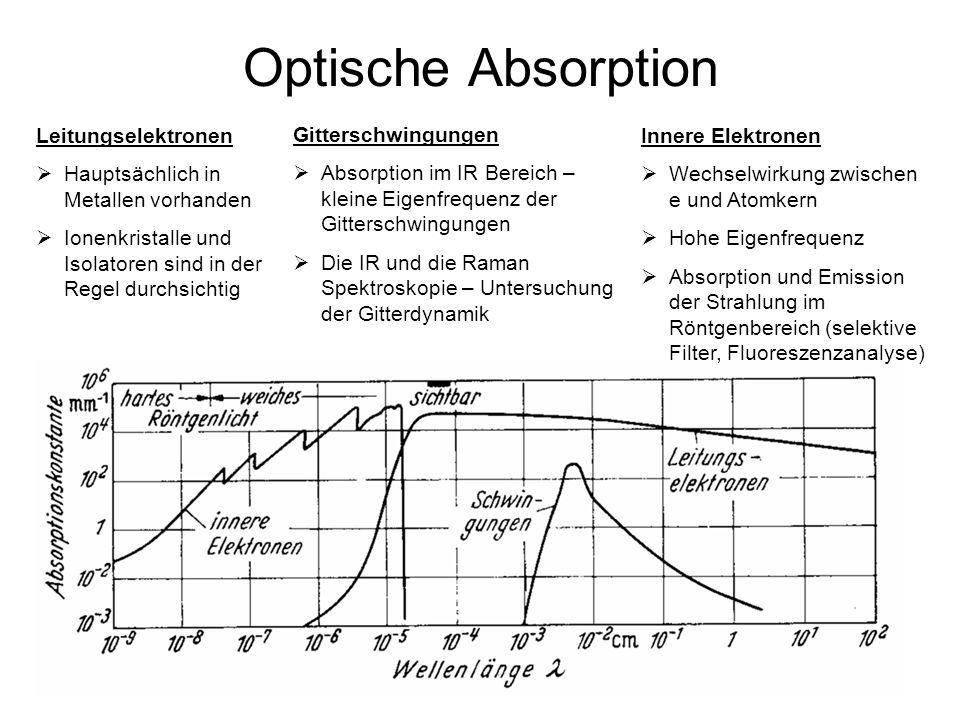 28 Optische Absorption Leitungselektronen Hauptsächlich in Metallen vorhanden Ionenkristalle und Isolatoren sind in der Regel durchsichtig Gitterschwi