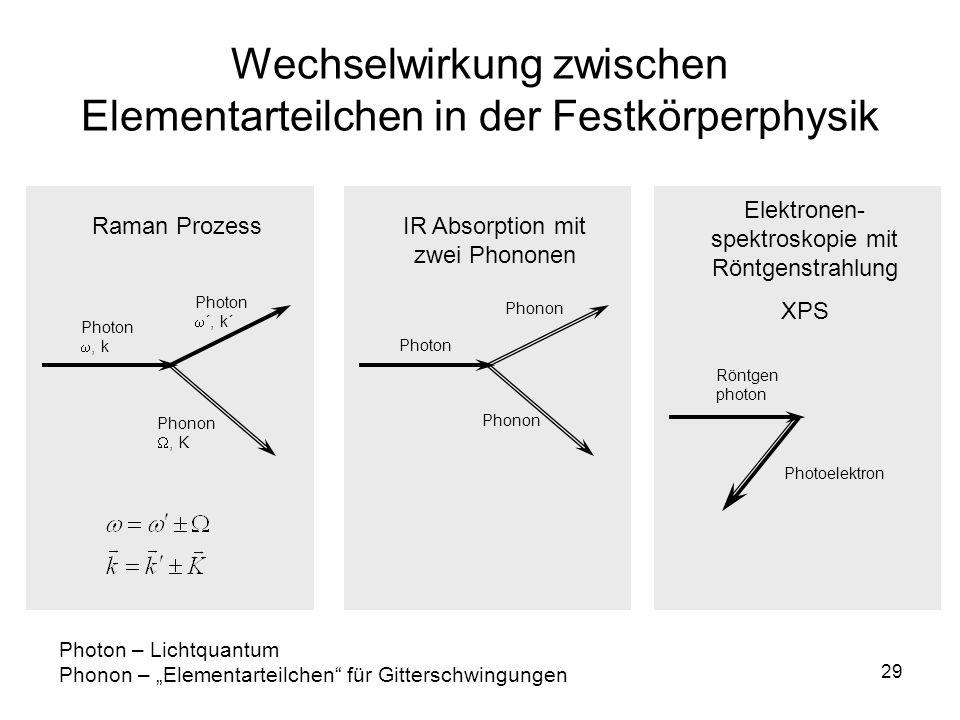 29 Wechselwirkung zwischen Elementarteilchen in der Festkörperphysik Raman Prozess Photon, k Phonon, K Photon ´, k´ IR Absorption mit zwei Phononen Ph