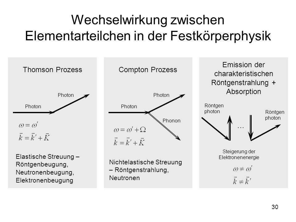 30 Wechselwirkung zwischen Elementarteilchen in der Festkörperphysik Thomson Prozess Photon Elastische Streuung – Röntgenbeugung, Neutronenbeugung, El