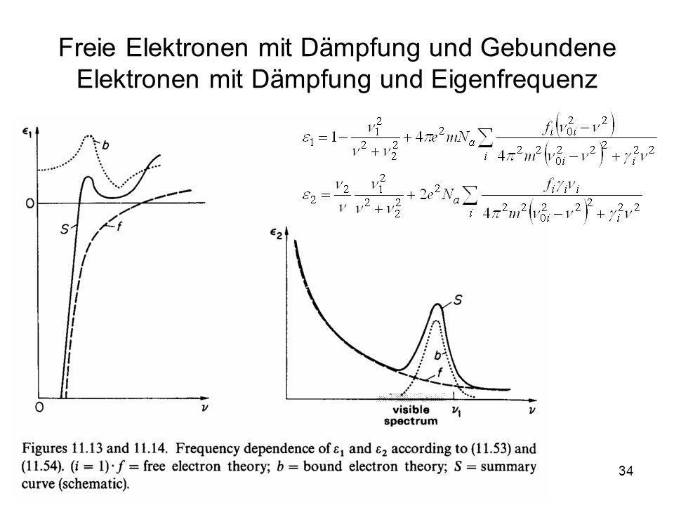 34 Freie Elektronen mit Dämpfung und Gebundene Elektronen mit Dämpfung und Eigenfrequenz