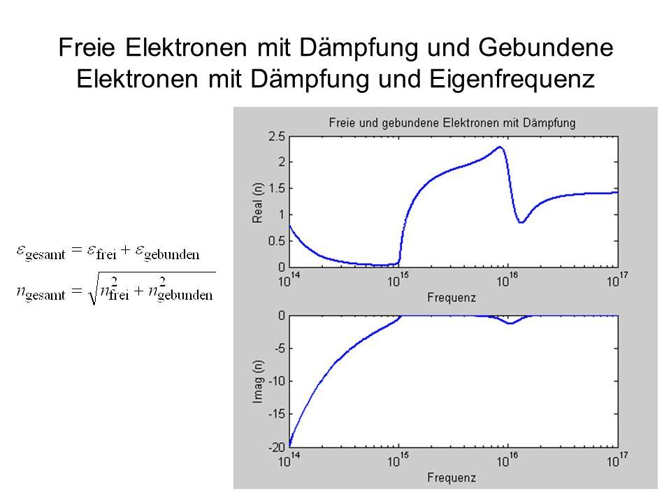 35 Freie Elektronen mit Dämpfung und Gebundene Elektronen mit Dämpfung und Eigenfrequenz