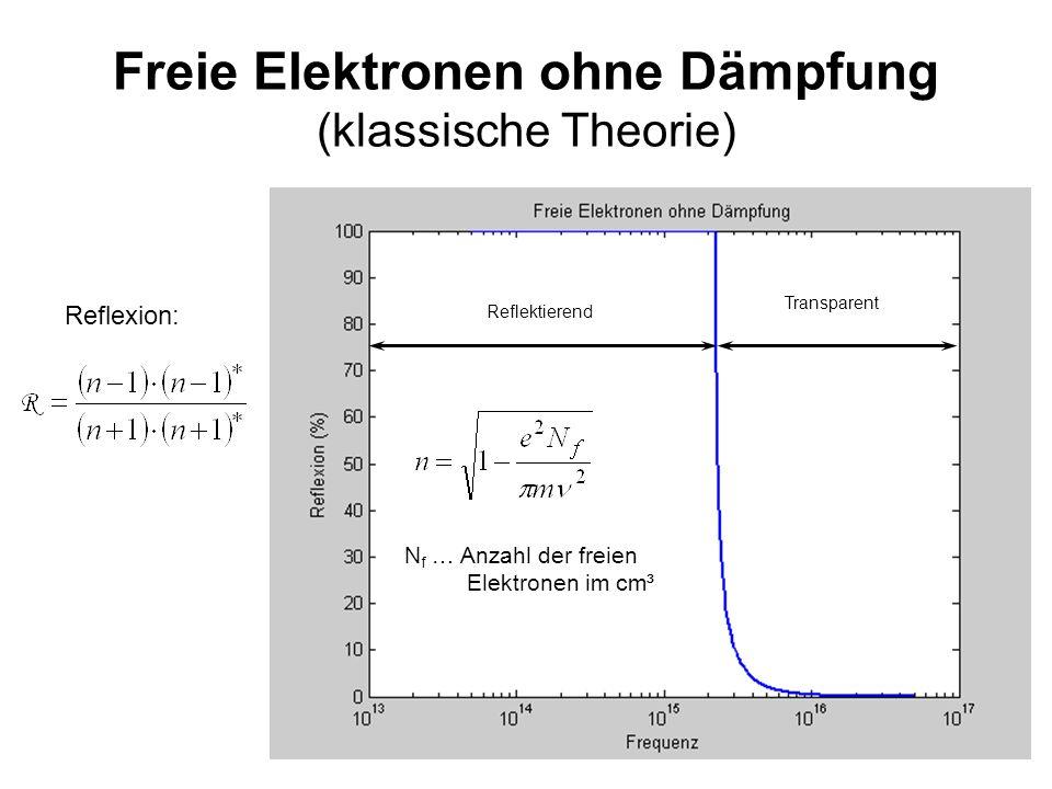 7 Freie Elektronen ohne Dämpfung (klassische Theorie) Reflexion: Reflektierend Transparent N f … Anzahl der freien Elektronen im cm³