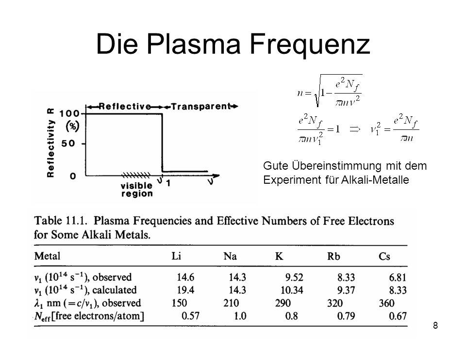 8 Die Plasma Frequenz Gute Übereinstimmung mit dem Experiment für Alkali-Metalle
