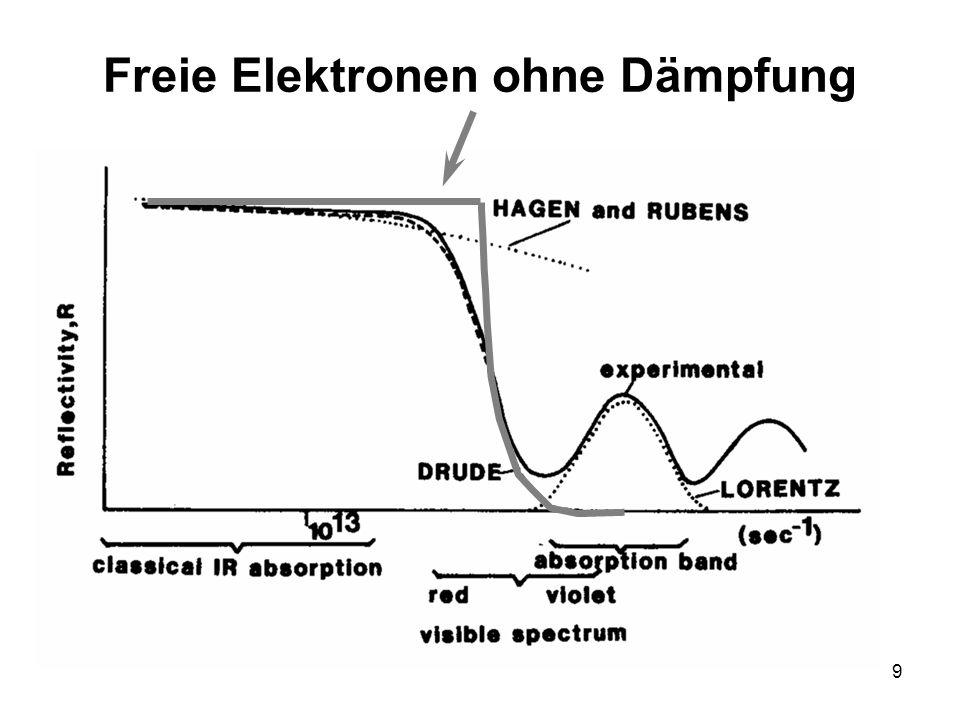 9 Freie Elektronen ohne Dämpfung
