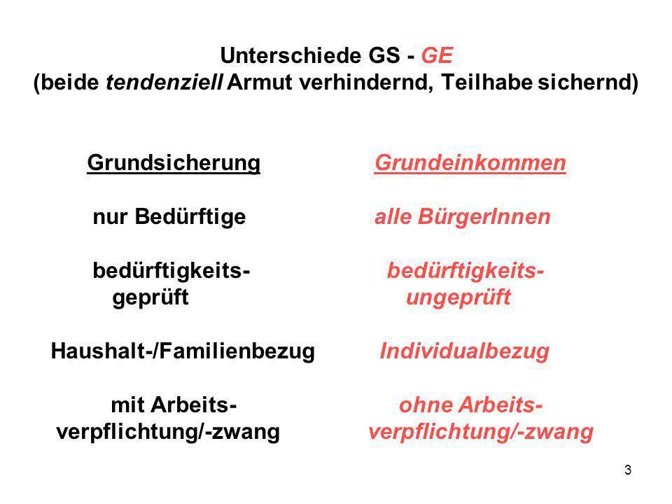 4 Grundeinkommen und Arbeitszeit-Verkürzung (AZV) Thesen: Das GE hat einen AZV - Effekt.