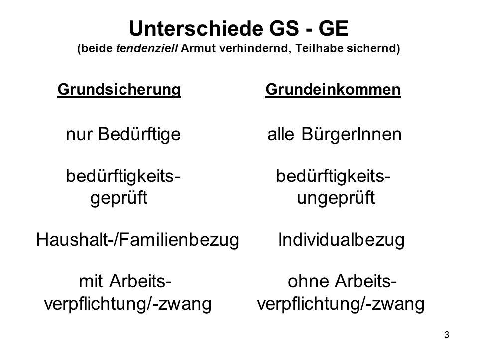 3 Unterschiede GS - GE (beide tendenziell Armut verhindernd, Teilhabe sichernd) Grundsicherung Grundeinkommen nur Bedürftige alle BürgerInnen bedürfti