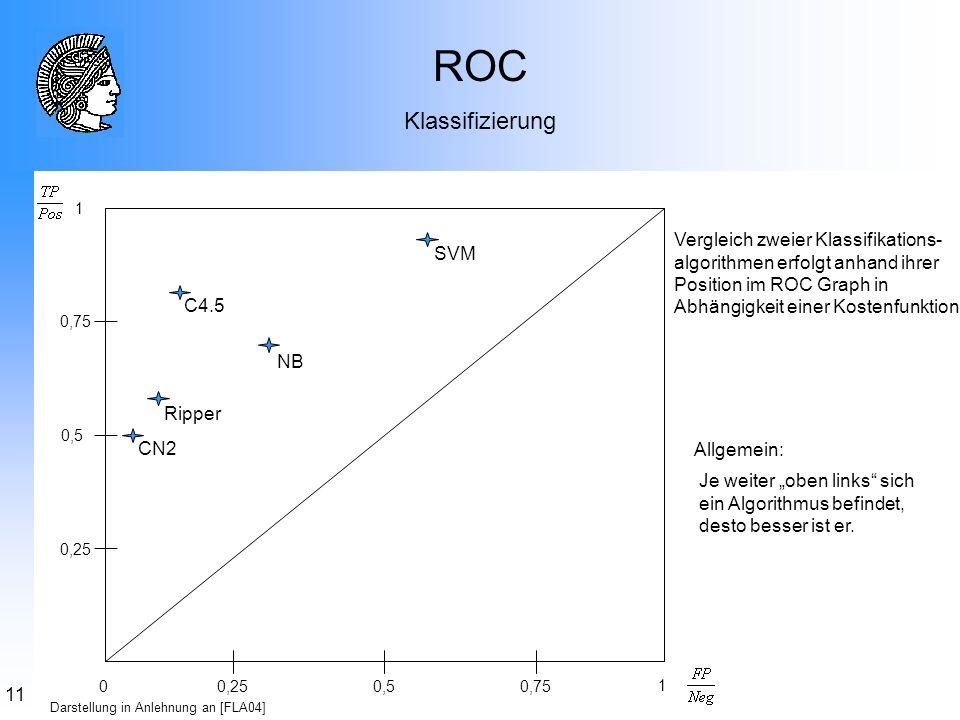 11 0,25 0,5 0,25 0,75 0,5 0 1 1 ROC Klassifizierung NB C4.5 SVM Ripper CN2 Darstellung in Anlehnung an [FLA04] Vergleich zweier Klassifikations- algor