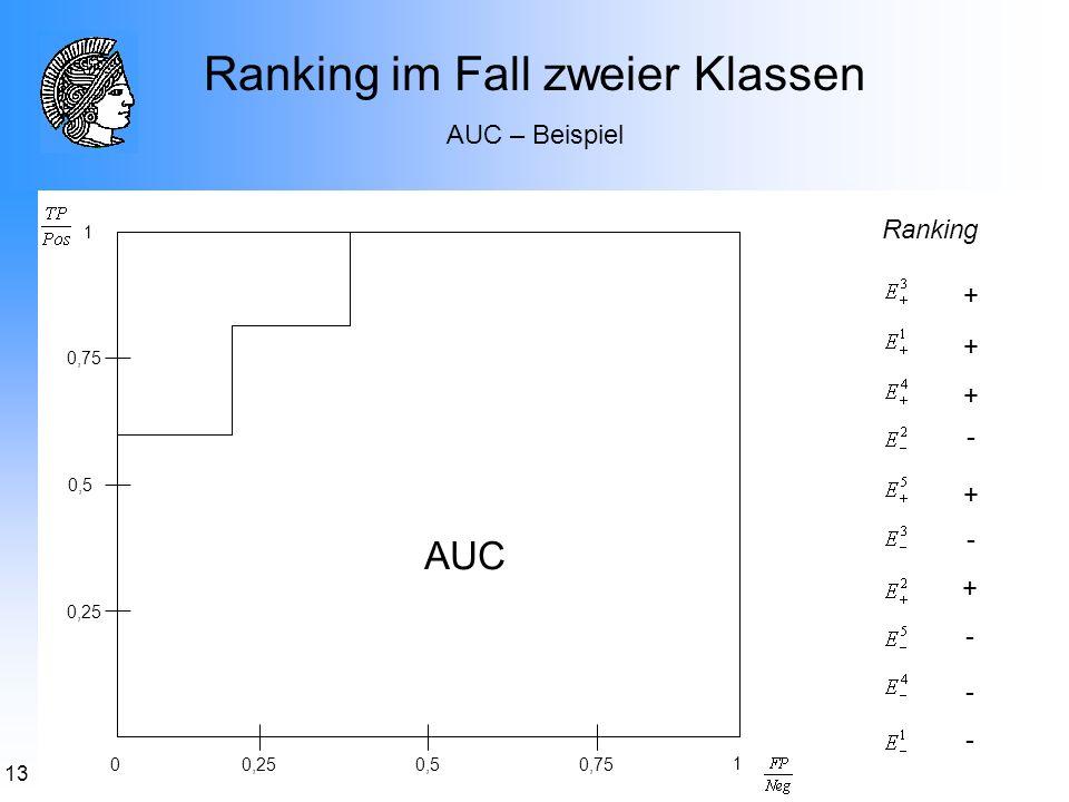 13 Ranking im Fall zweier Klassen AUC – Beispiel + - - - - - + + + + Ranking 0,25 0,5 0,25 0,75 0,5 0 1 1 AUC