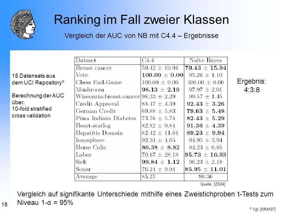 16 Ranking im Fall zweier Klassen Vergleich der AUC von NB mit C4.4 – Ergebnisse 15 Datensets aus dem UCI Repository 6 Berechnung der AUC über: 10-fol