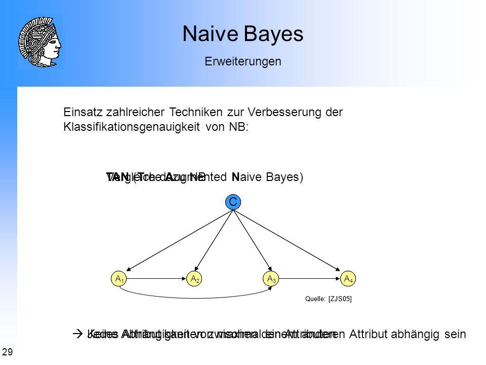 29 Naive Bayes Erweiterungen TAN (Tree Augmented Naive Bayes) Jedes Attribut kann von maximal einem anderen Attribut abhängig sein Vergleich dazu NB K