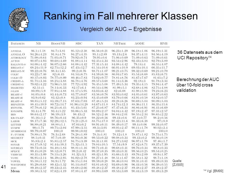 41 Ranking im Fall mehrerer Klassen Vergleich der AUC – Ergebnisse 36 Datensets aus dem UCI Repository 14 14 Vgl. [BM00] Berechnung der AUC über 10-fo