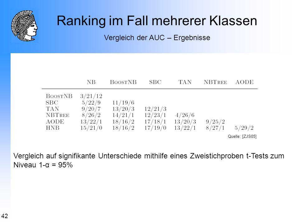 42 Ranking im Fall mehrerer Klassen Vergleich der AUC – Ergebnisse Vergleich auf signifikante Unterschiede mithilfe eines Zweistichproben t-Tests zum