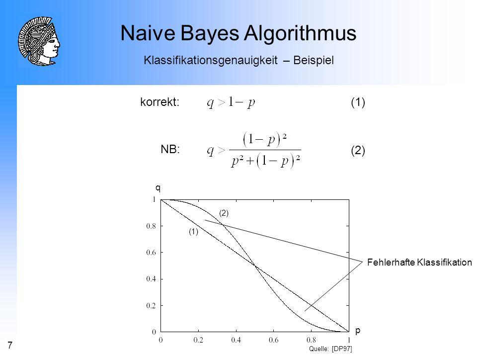 7 q p korrekt: NB: (1) (2) (1) (2) Quelle: [DP97] Naive Bayes Algorithmus Klassifikationsgenauigkeit – Beispiel Fehlerhafte Klassifikation