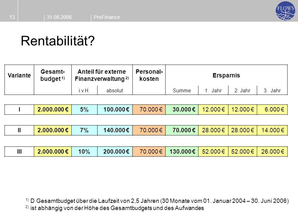 31.08.200613ProFinance Variante Gesamt- budget 1) Anteil für externe Finanzverwaltung 2) Personal- kosten Ersparnis i.v.H.absolutSumme1. Jahr2. Jahr3.