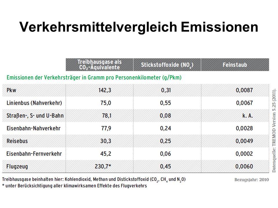 Verkehrsmittelvergleich Emissionen