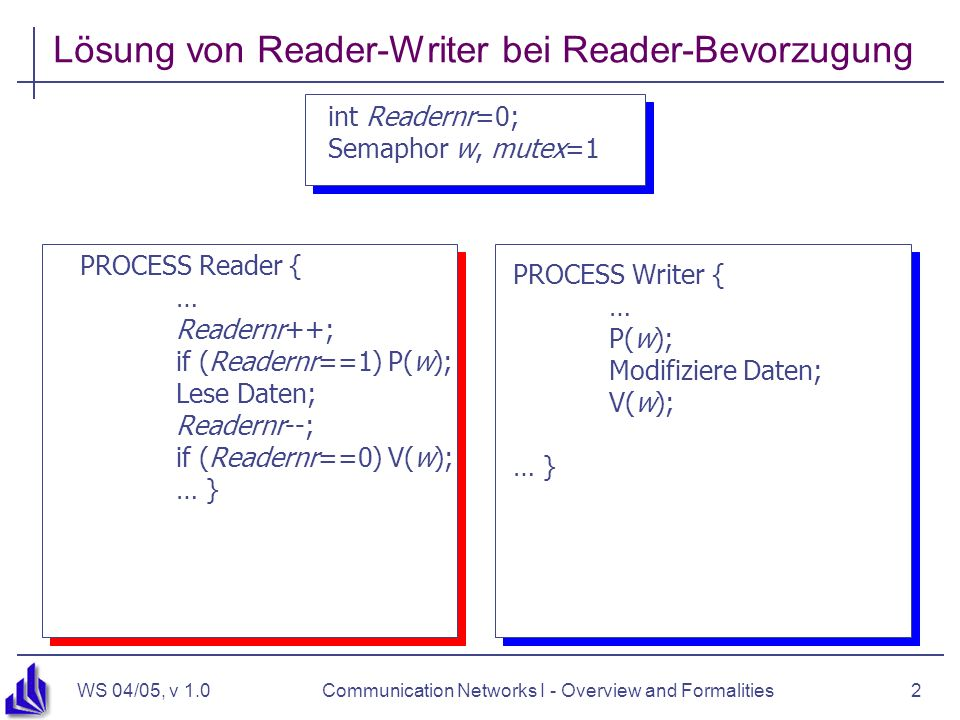 WS 04/05, v 1.0Communication Networks I - Overview and Formalities2 PROCESS Reader { … P(w); Lese Daten; V(w); … } Lösung von Reader-Writer bei Reader-Bevorzugung int Readernr=0; Semaphor w, mutex=1 PROCESS Writer { … P(w); Modifiziere Daten; V(w); … } PROCESS Reader { … Readernr++; if (Readernr==1) P(w); Lese Daten; Readernr--; if (Readernr==0) V(w); … }