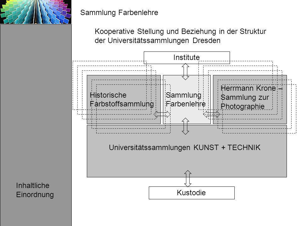 Sammlung Farbenlehre Inhaltliche Einordnung Kooperative Stellung und Beziehung in der Struktur der Universitätssammlungen Dresden Sammlung Farbenlehre