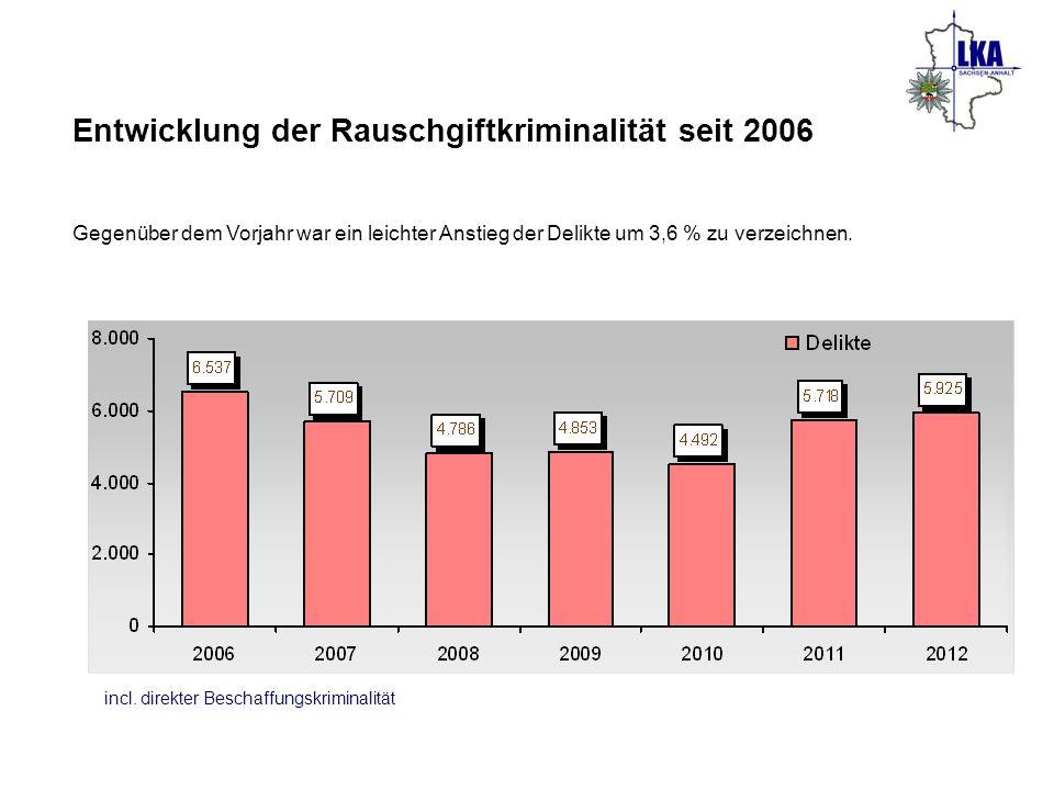 Entwicklung der Rauschgiftkriminalität seit 2006 Gegenüber dem Vorjahr war ein leichter Anstieg der Delikte um 3,6 % zu verzeichnen. incl. direkter Be