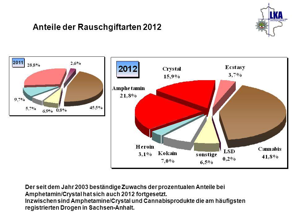 Anteile der Rauschgiftarten 2012 Der seit dem Jahr 2003 beständige Zuwachs der prozentualen Anteile bei Amphetamin/Crystal hat sich auch 2012 fortgese