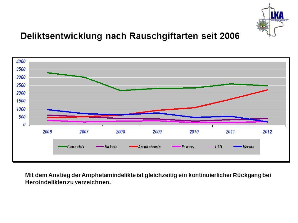 Deliktsentwicklung nach Rauschgiftarten seit 2006 Mit dem Anstieg der Amphetamindelikte ist gleichzeitig ein kontinuierlicher Rückgang bei Heroindelik