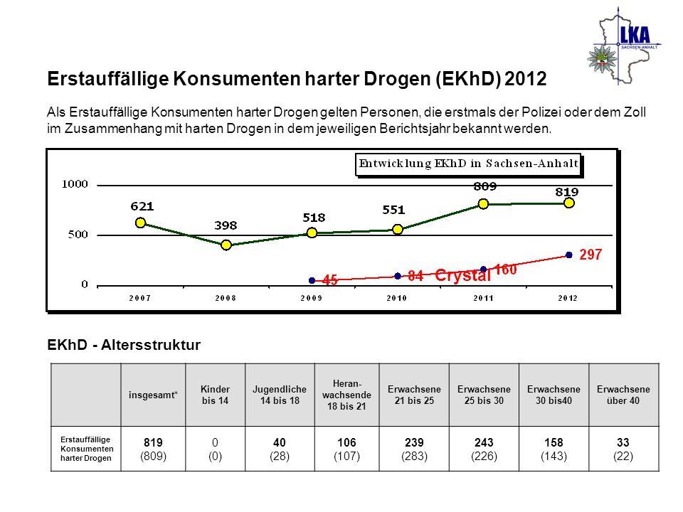 Erstauffällige Konsumenten harter Drogen (EKhD) 2012 Als Erstauffällige Konsumenten harter Drogen gelten Personen, die erstmals der Polizei oder dem Z