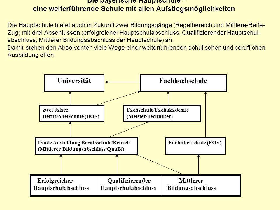 Die bayerische Hauptschule – eine weiterführende Schule mit allen Aufstiegsmöglichkeiten Die Hauptschule bietet auch in Zukunft zwei Bildungsgänge (Re